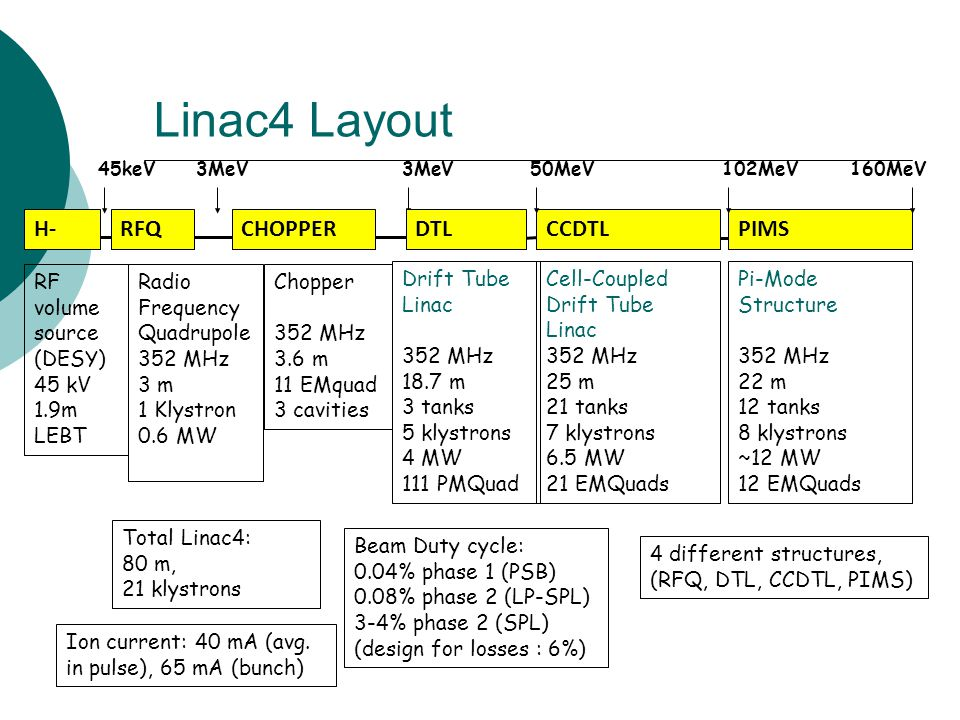 Linac4 Layout H- RFQ CHOPPER DTL CCDTL PIMS RF volume source (DESY)