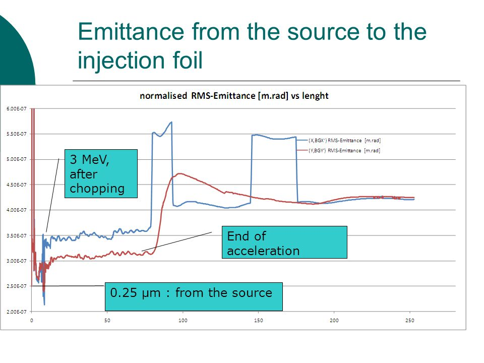 Emittance from the source to the injection foil