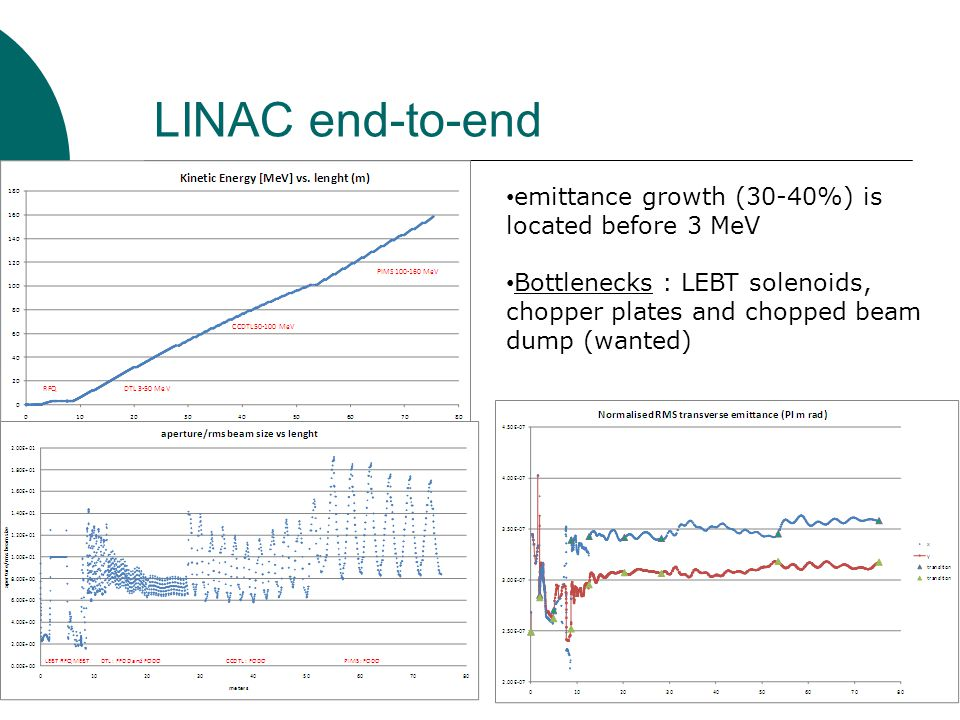 LINAC end-to-end emittance growth (30-40%) is located before 3 MeV