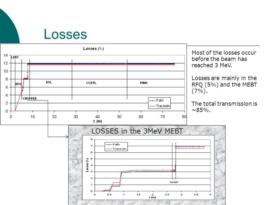 Losses LOSSES in the 3MeV MEBT
