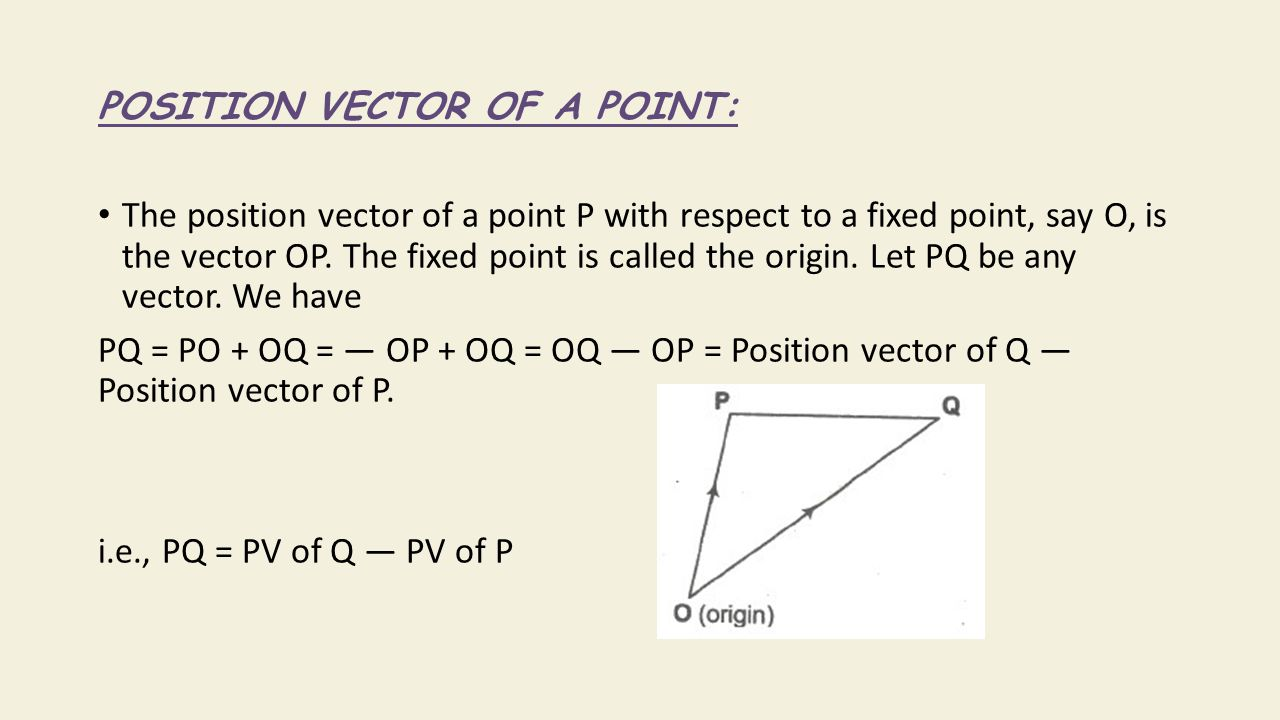 POSITION VECTOR OF A POINT: