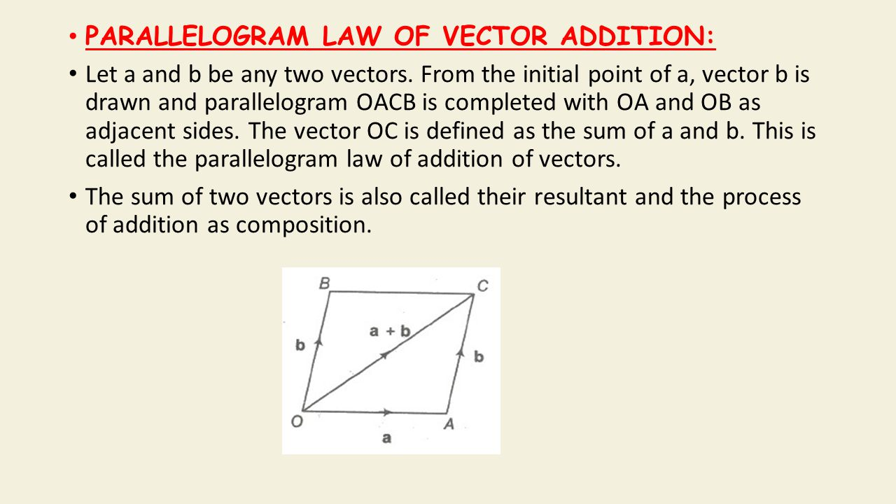 PARALLELOGRAM LAW OF VECTOR ADDITION: