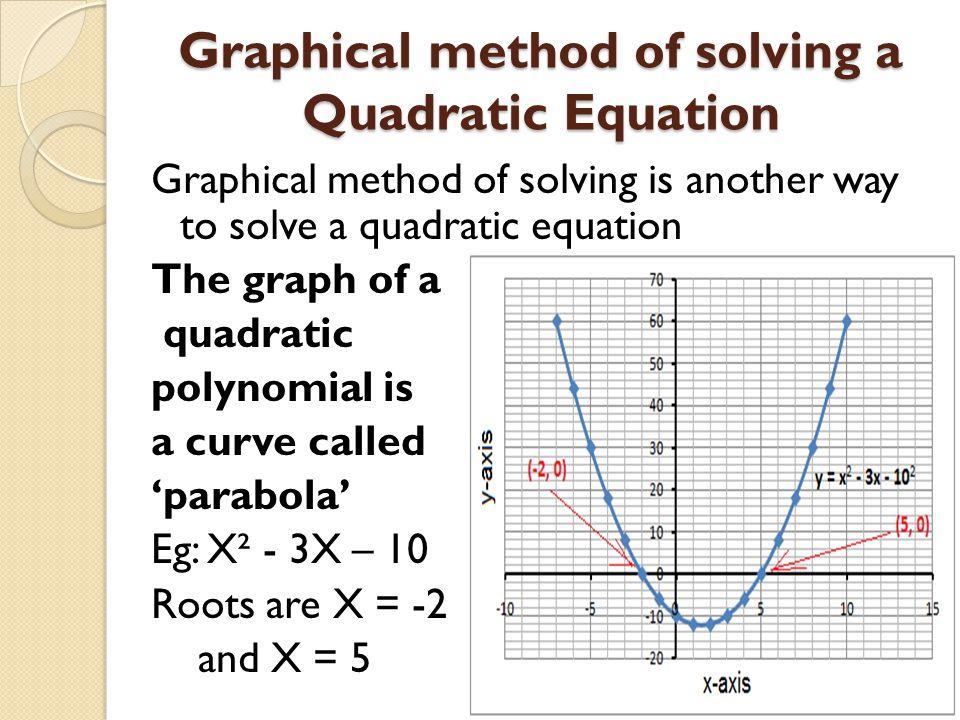 Graphical method of solving a Quadratic Equation