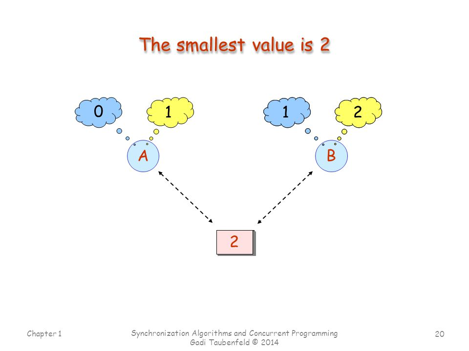 The smallest value is 2 1 1 2 1 A B 4 3 5 2 4 1 2 1 2 3 Chapter 1