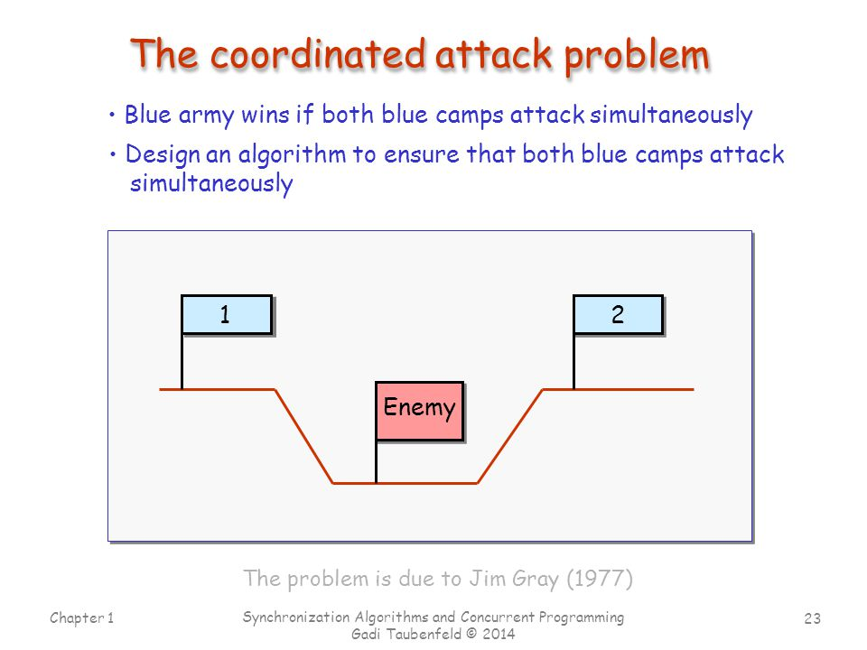 The coordinated attack problem
