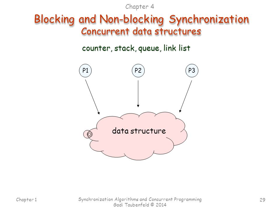 Blocking and Non-blocking Synchronization Concurrent data structures