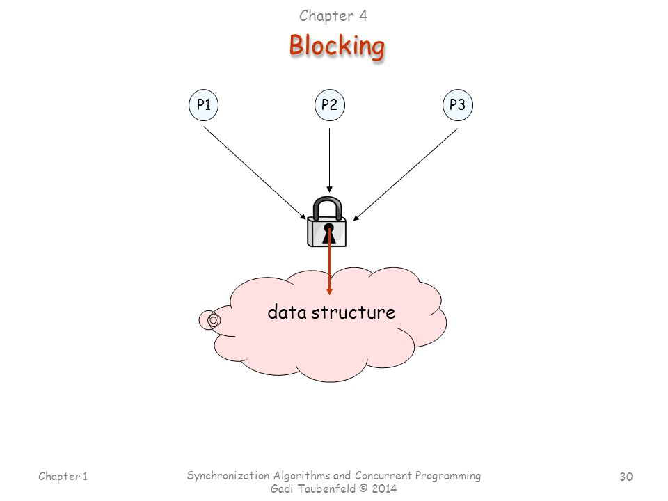 Blocking data structure Chapter 4 P1 P2 P3 Chapter 1