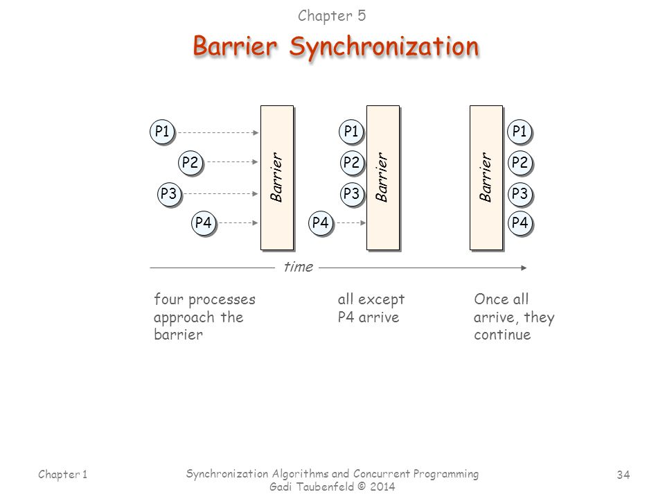 Barrier Synchronization