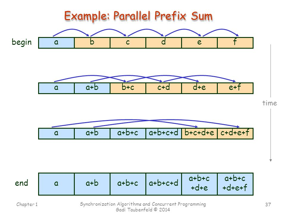 Example: Parallel Prefix Sum