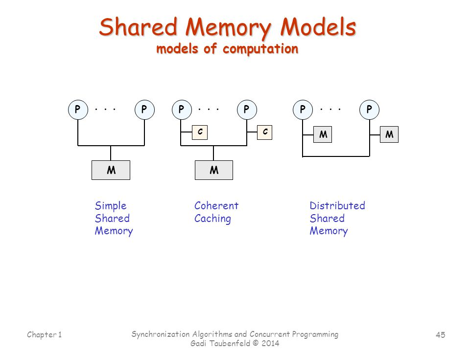 Shared Memory Models models of computation