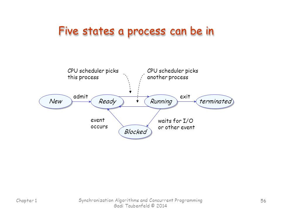 Five states a process can be in
