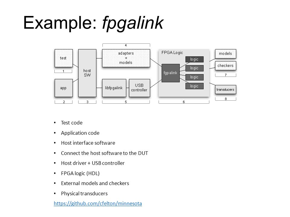 Example: fpgalink Test code Application code Host interface software