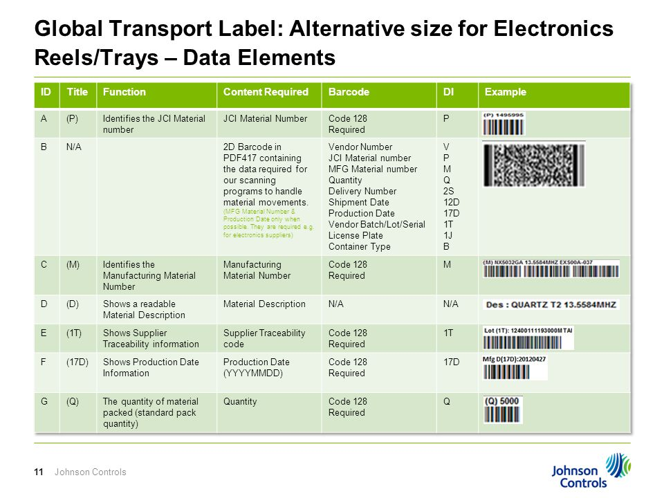 Global Transport Label: Alternative size for Electronics Reels/Trays – Data Elements