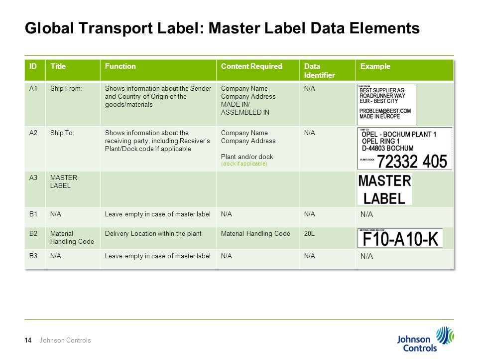 Global Transport Label: Master Label Data Elements