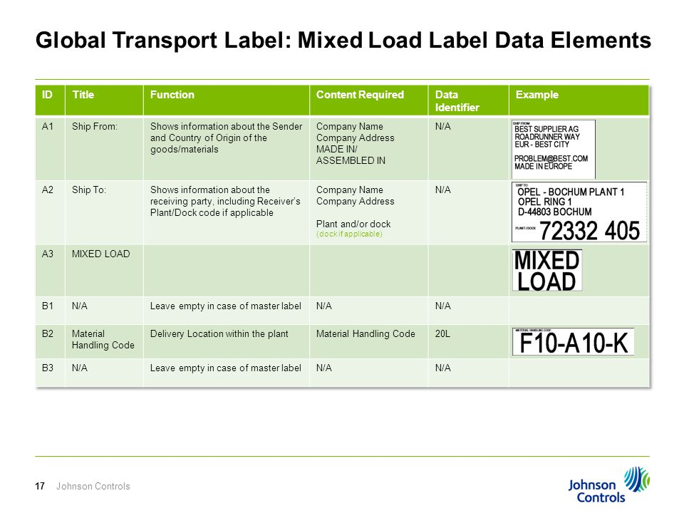 Global Transport Label: Mixed Load Label Data Elements