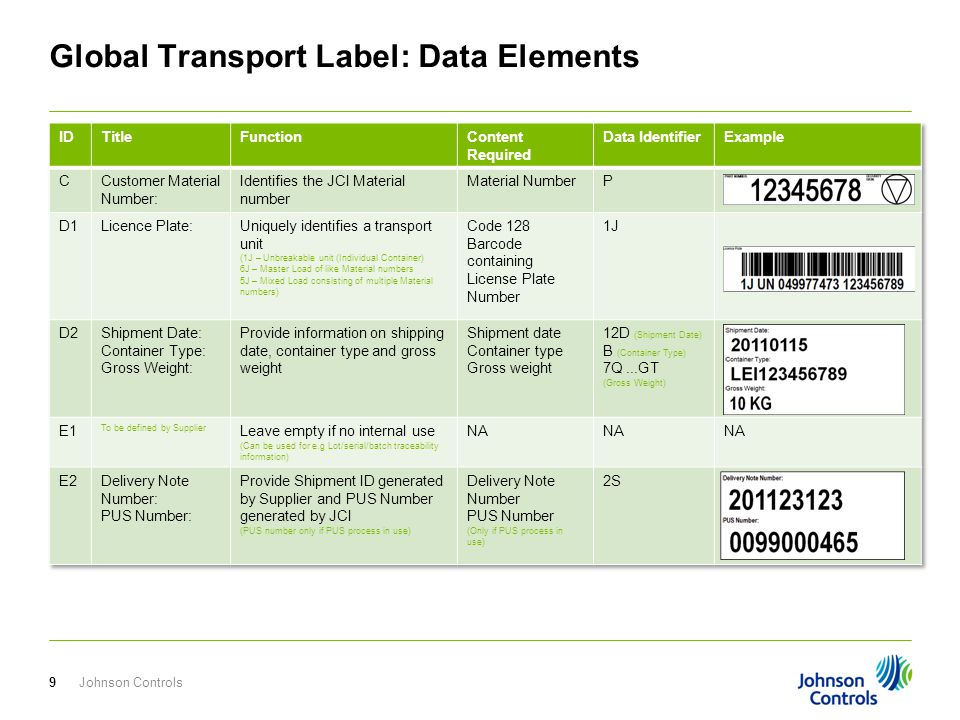 Global Transport Label: Data Elements