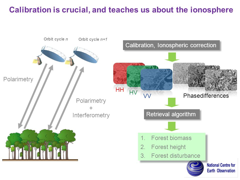 Calibration is crucial, and teaches us about the ionosphere