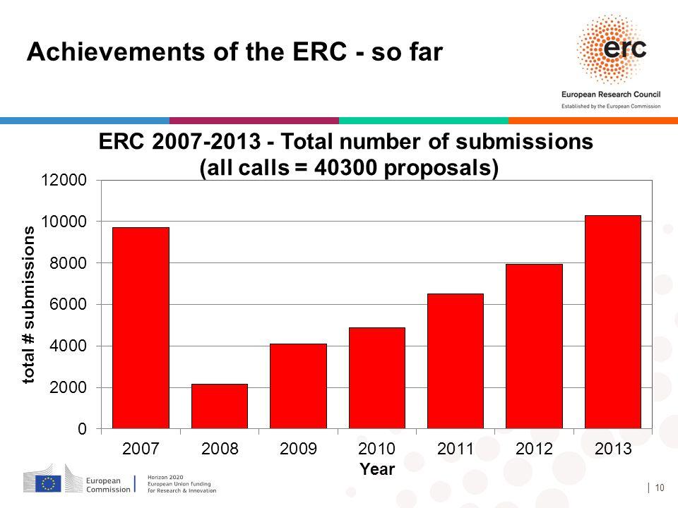 Achievements of the ERC - so far