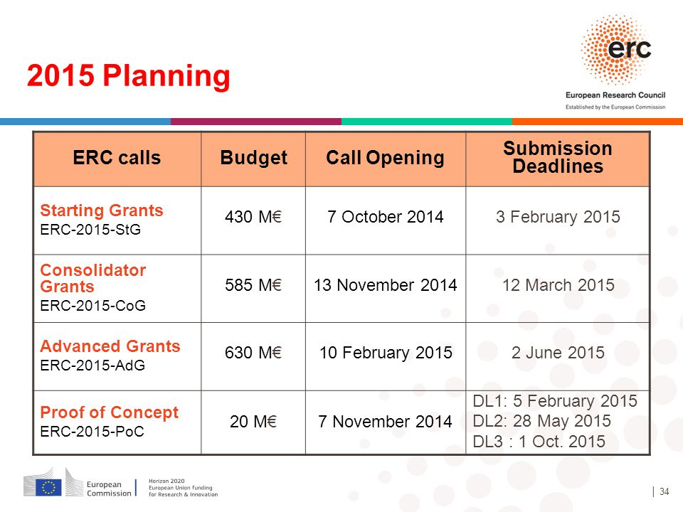 2015 Planning ERC calls Budget Call Opening Submission Deadlines