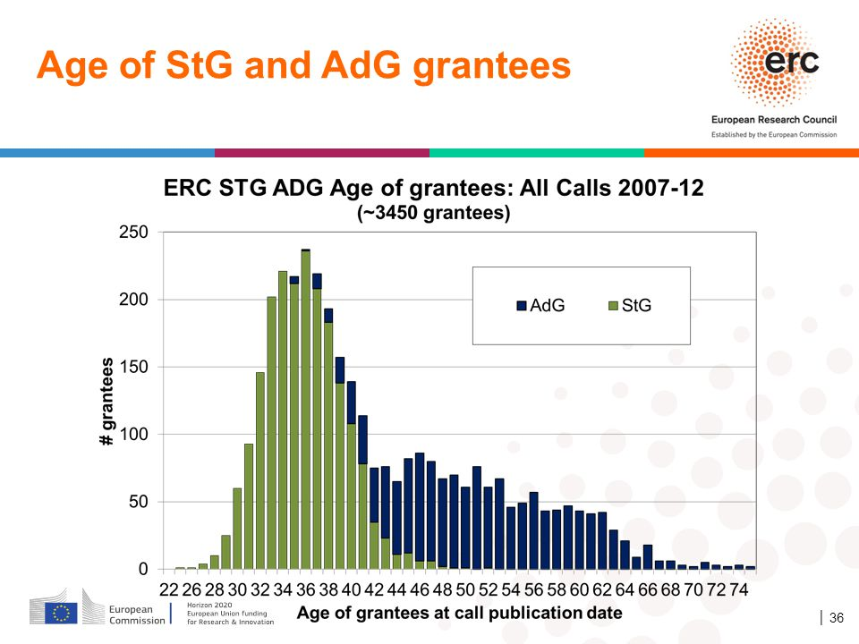 Age of StG and AdG grantees