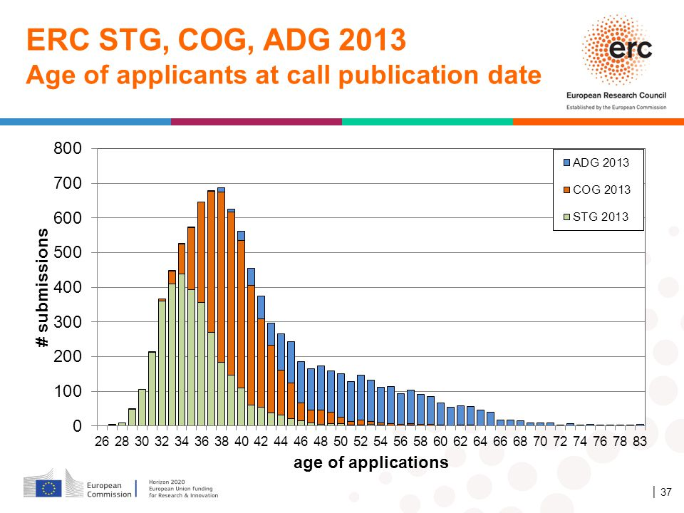 ERC STG, COG, ADG 2013 Age of applicants at call publication date