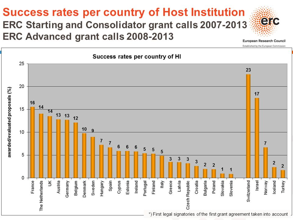 Success rates per country of Host Institution