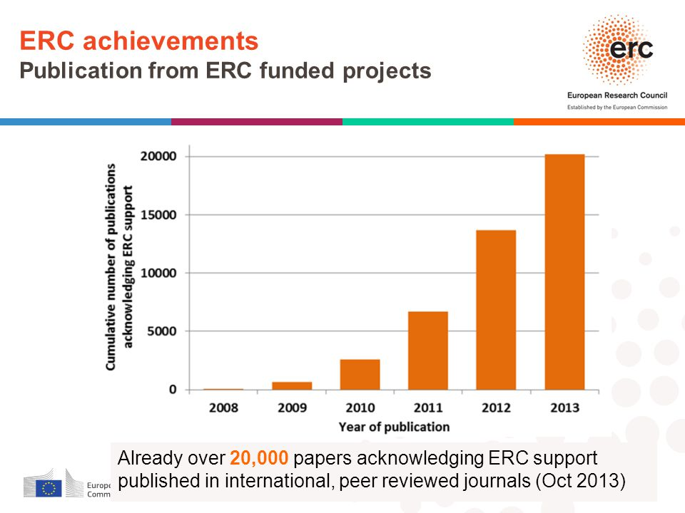 ERC achievements Publication from ERC funded projects