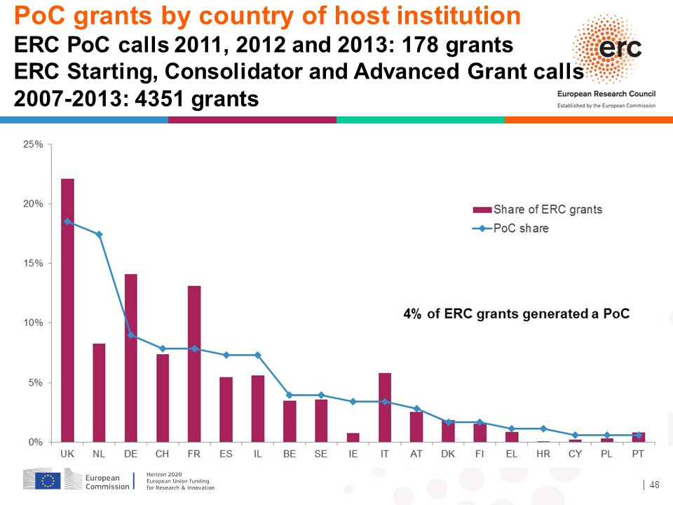 PoC grants by country of host institution ERC PoC calls 2011, 2012 and 2013: 178 grants