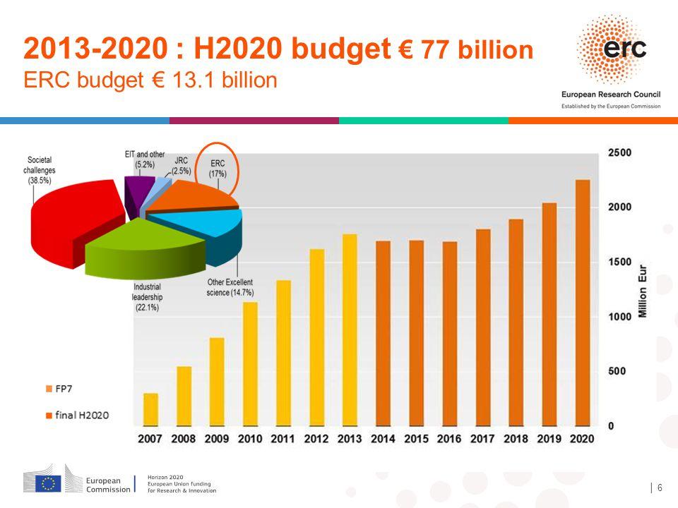 2013-2020 : H2020 budget € 77 billion ERC budget € 13.1 billion