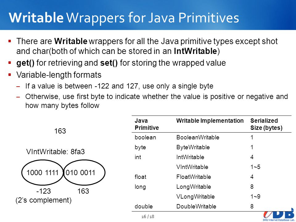 Writable Wrappers for Java Primitives