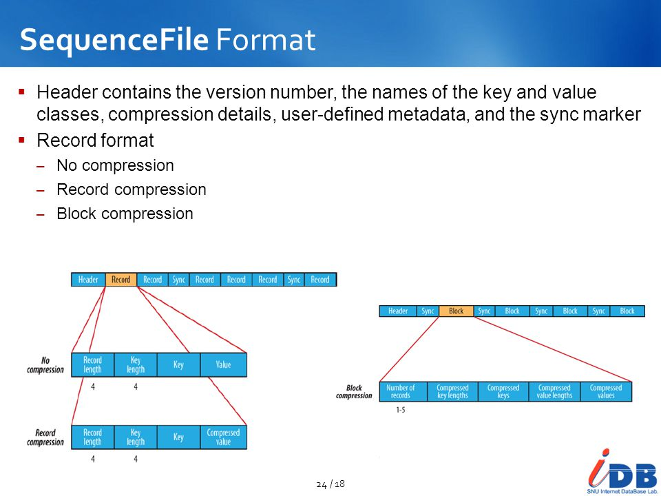 SequenceFile Format