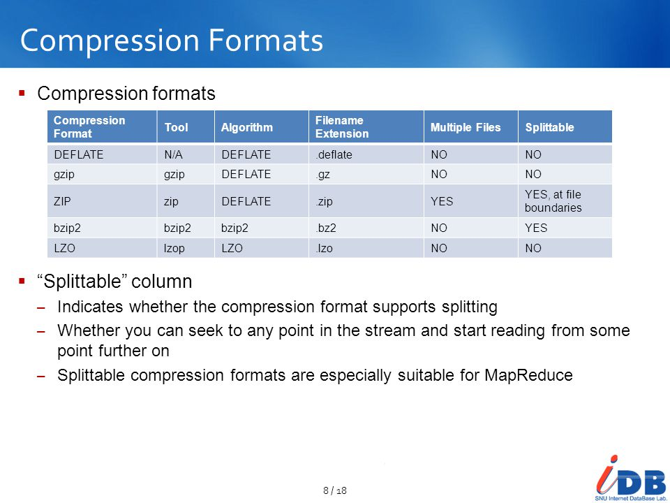 Compression Formats Compression formats Splittable column