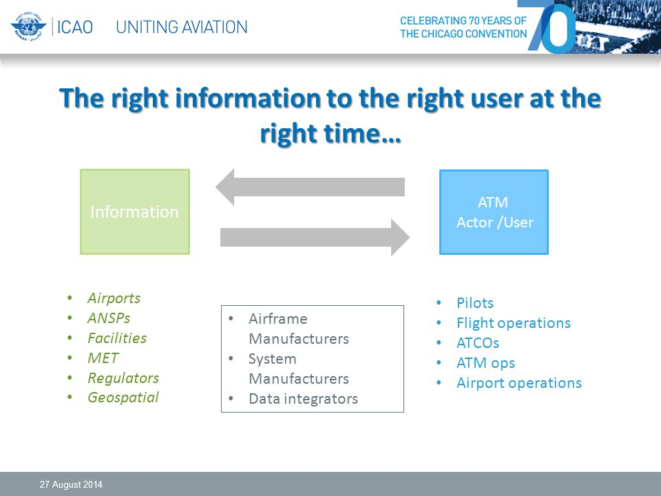 The right information to the right user at the right time…