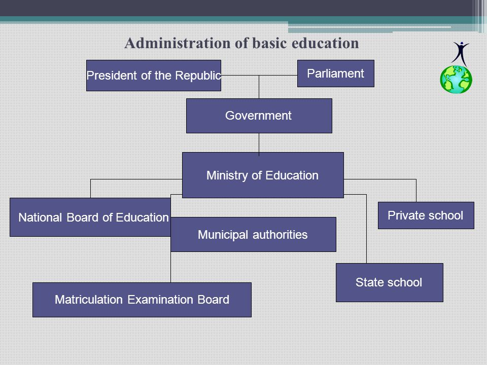 Administration of basic education