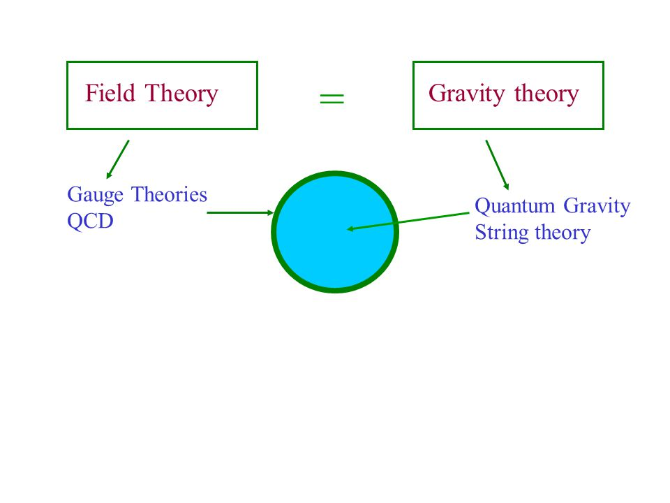 = Field Theory Gravity theory Gauge Theories Quantum Gravity QCD