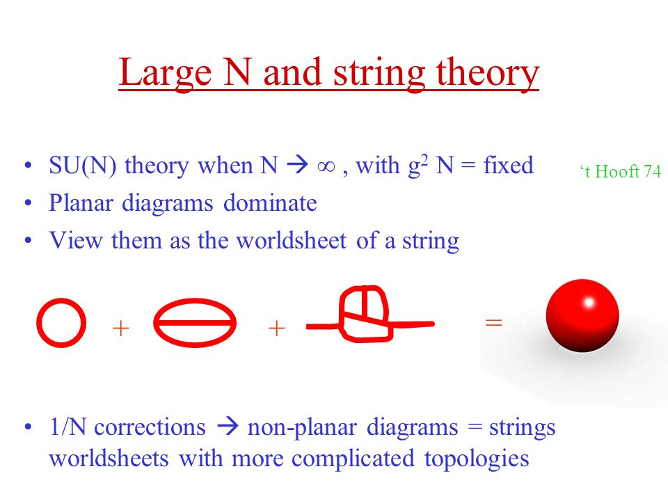 Large N and string theory