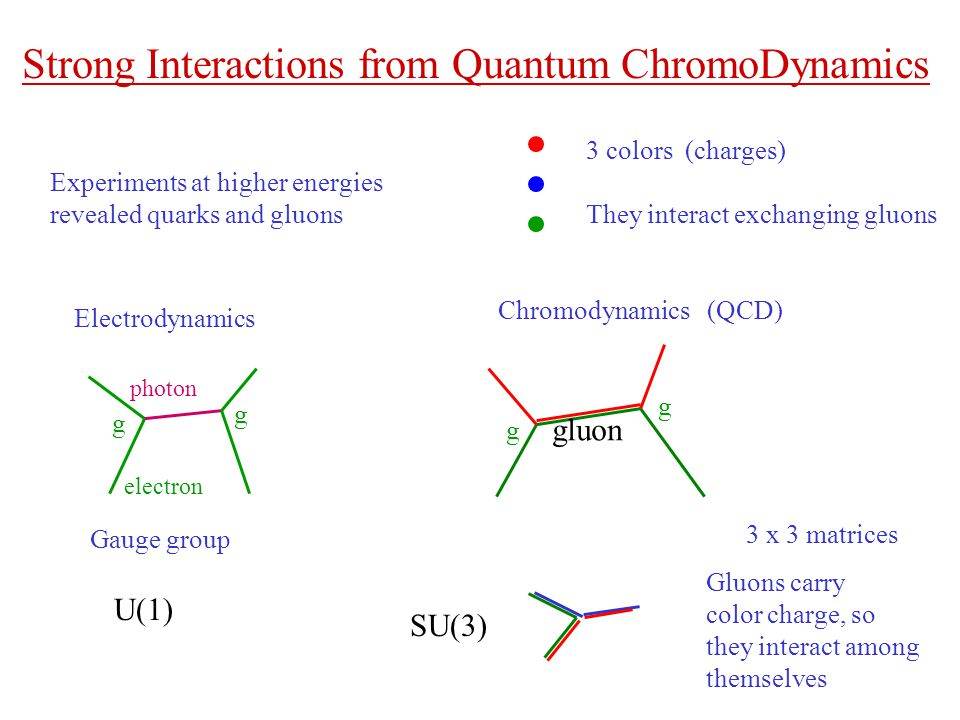 Strong Interactions from Quantum ChromoDynamics