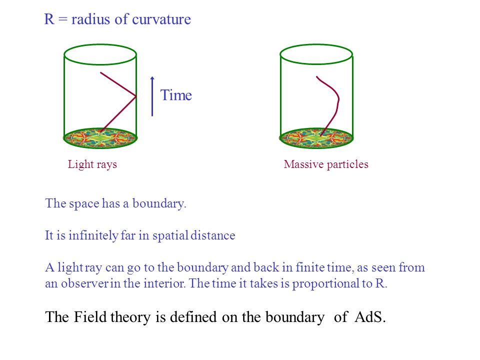 The Field theory is defined on the boundary of AdS.
