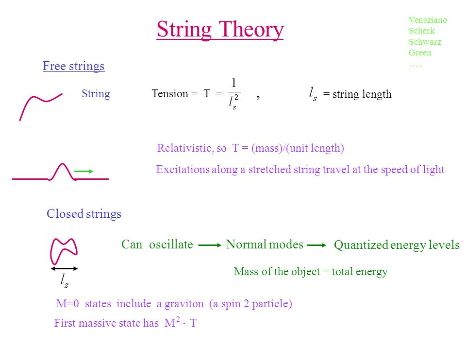 String Theory , First massive state has M ~ T Free strings