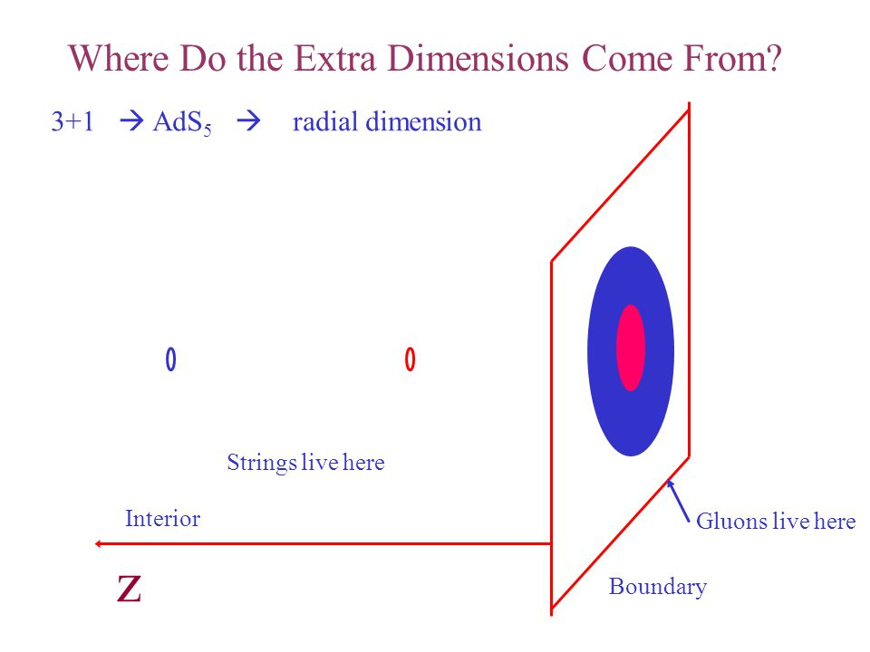 z Where Do the Extra Dimensions Come From