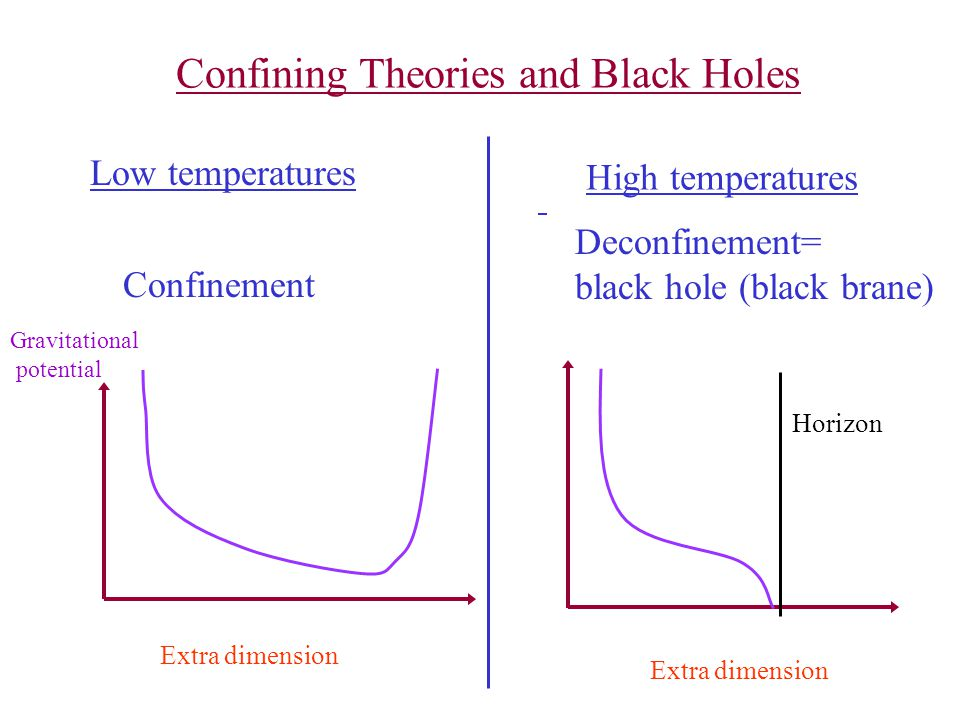 Confining Theories and Black Holes