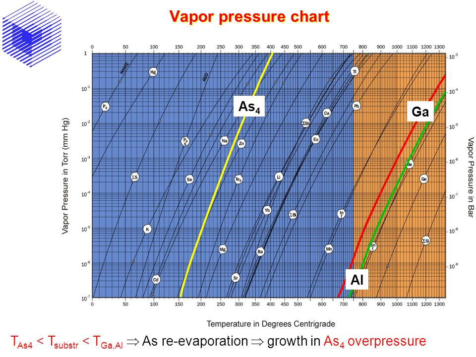 Vapor pressure chart As4 Ga Al