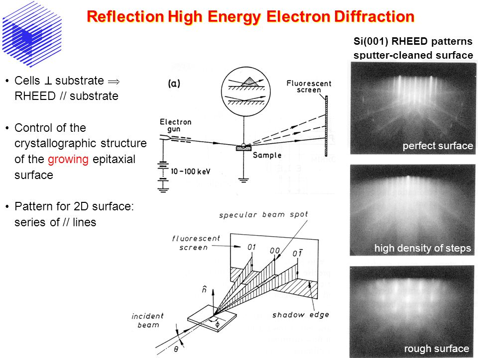 Reflection High Energy Electron Diffraction