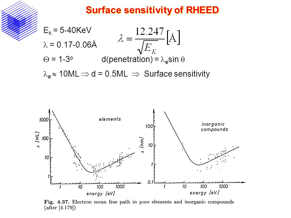 Surface sensitivity of RHEED