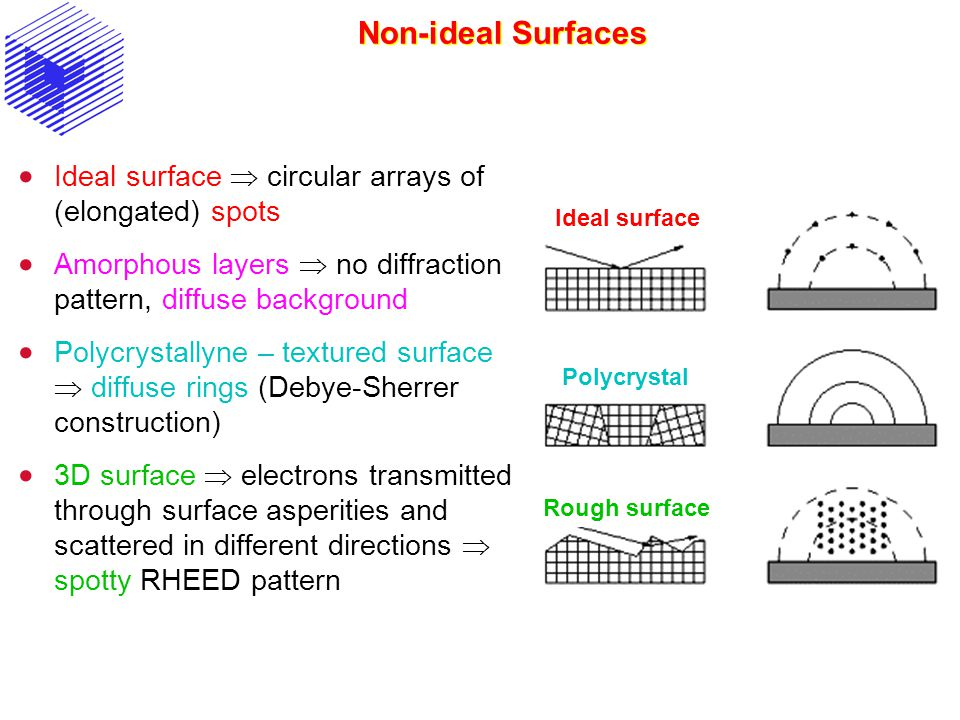Non-ideal Surfaces Ideal surface  circular arrays of (elongated) spots. Amorphous layers  no diffraction pattern, diffuse background.