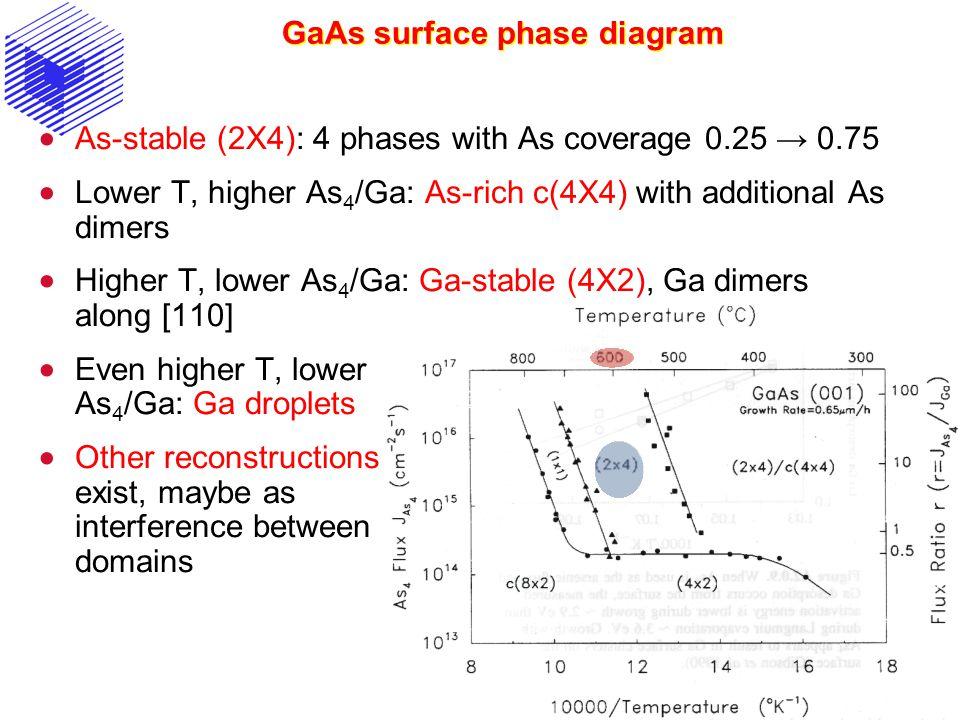 GaAs surface phase diagram