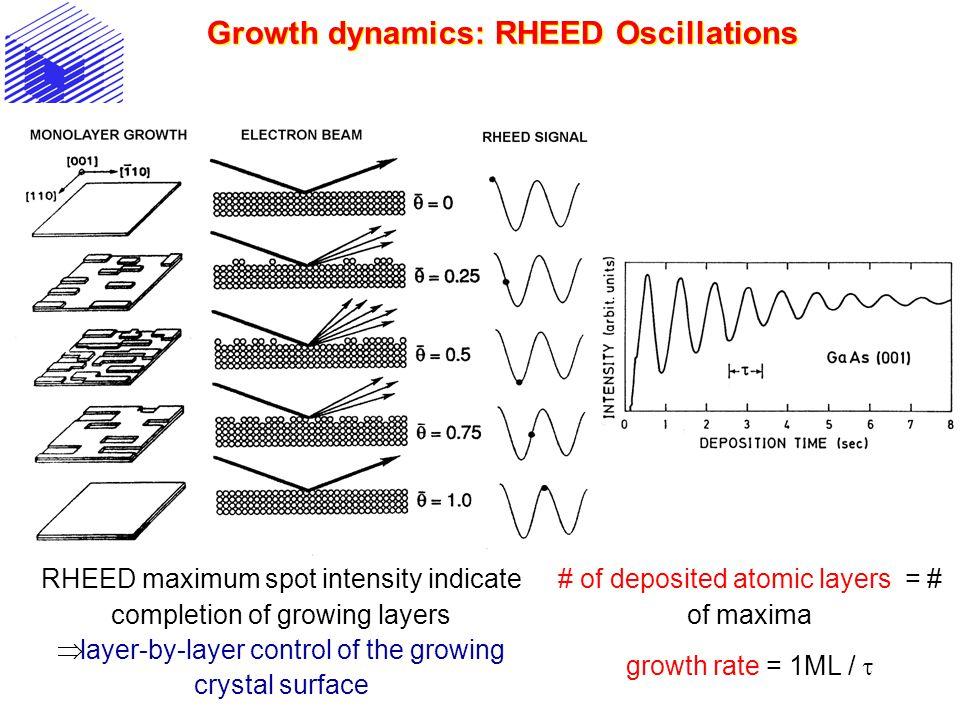 Growth dynamics: RHEED Oscillations