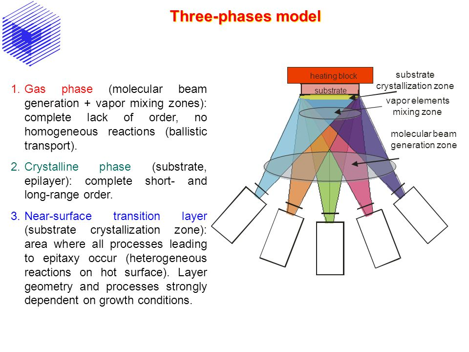 Three-phases model substrate. heating block. vapor elements mixing zone. substrate crystallization zone.