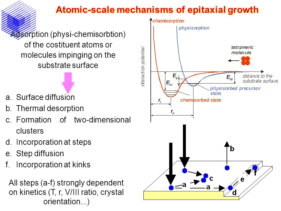 Atomic-scale mechanisms of epitaxial growth