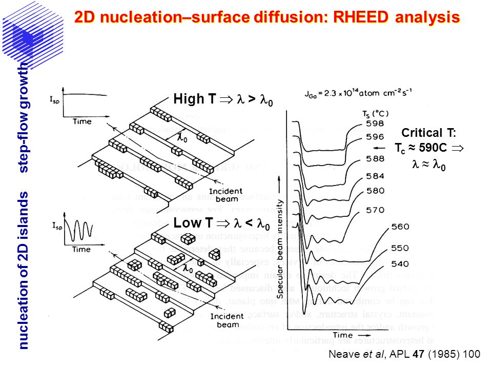 2D nucleation–surface diffusion: RHEED analysis